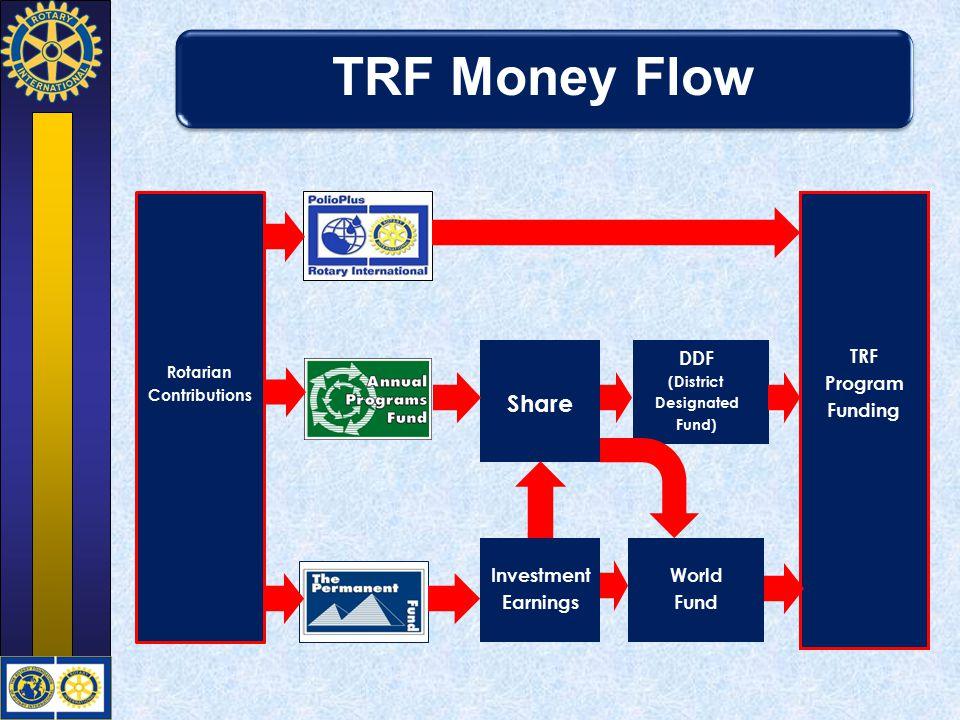 TRF Money Flow Share DDF TRF Program Funding Investment Earnings World