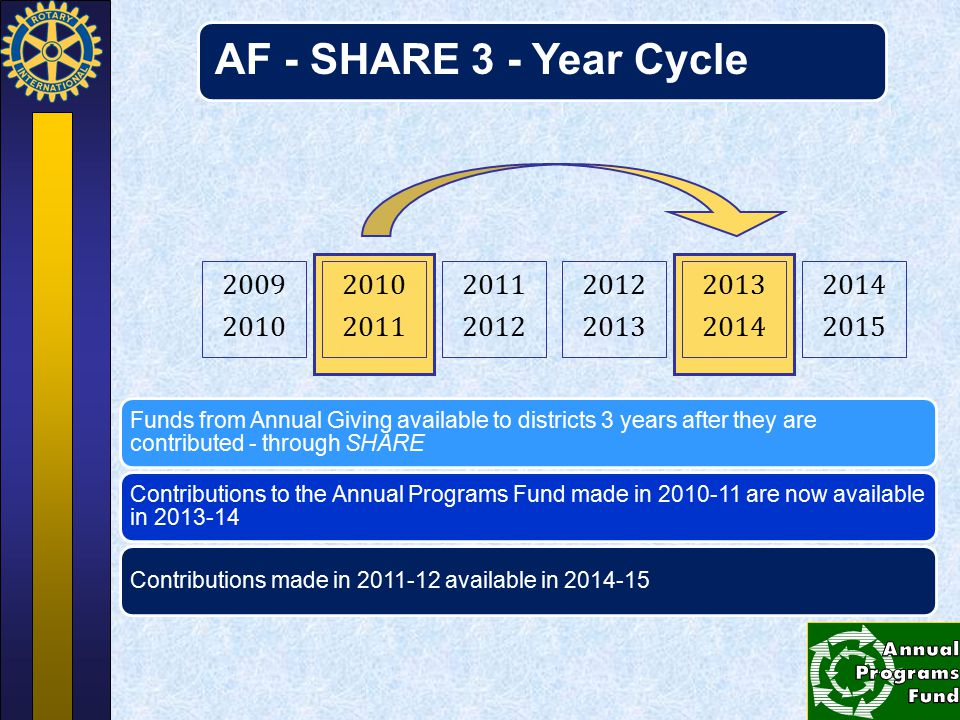 AF - SHARE 3 - Year Cycle 2009. 2010. 2010. 2011. 2011. 2012. 2012. 2013. 2013. 2014. 2014.