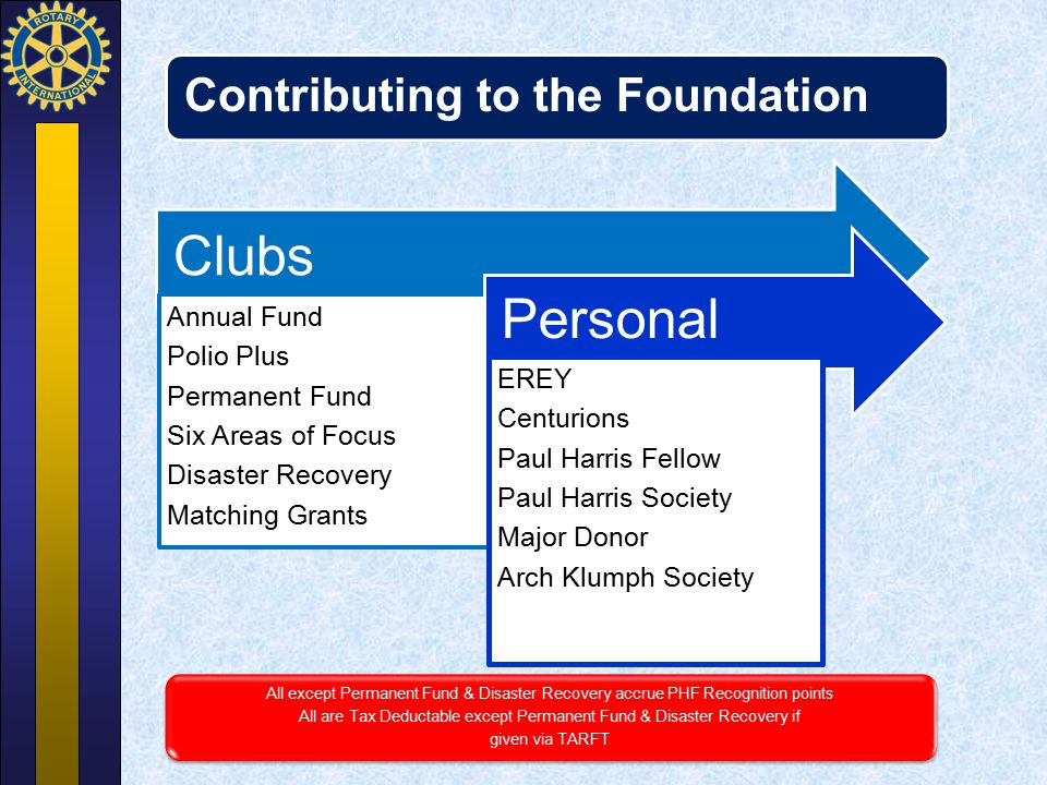 All are Tax Deductable except Permanent Fund & Disaster Recovery if
