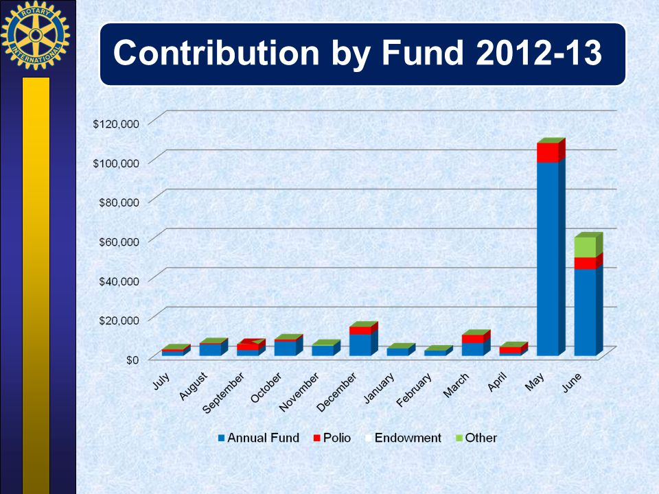 Contribution by Fund 2012-13