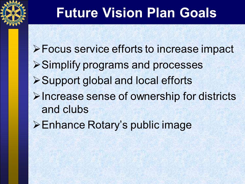 Future Vision Plan Goals