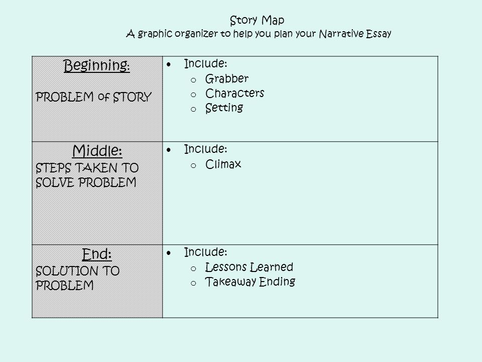 fcat writes tuesday ppt  story map a graphic organizer to help you plan your narrative essay