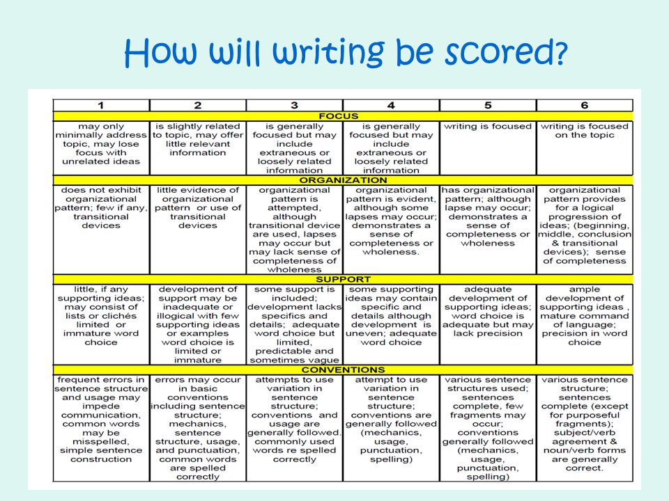 How will writing be scored