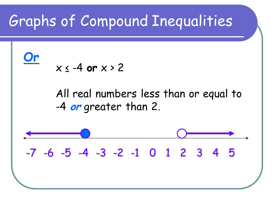 Graphs of Compound Inequalities