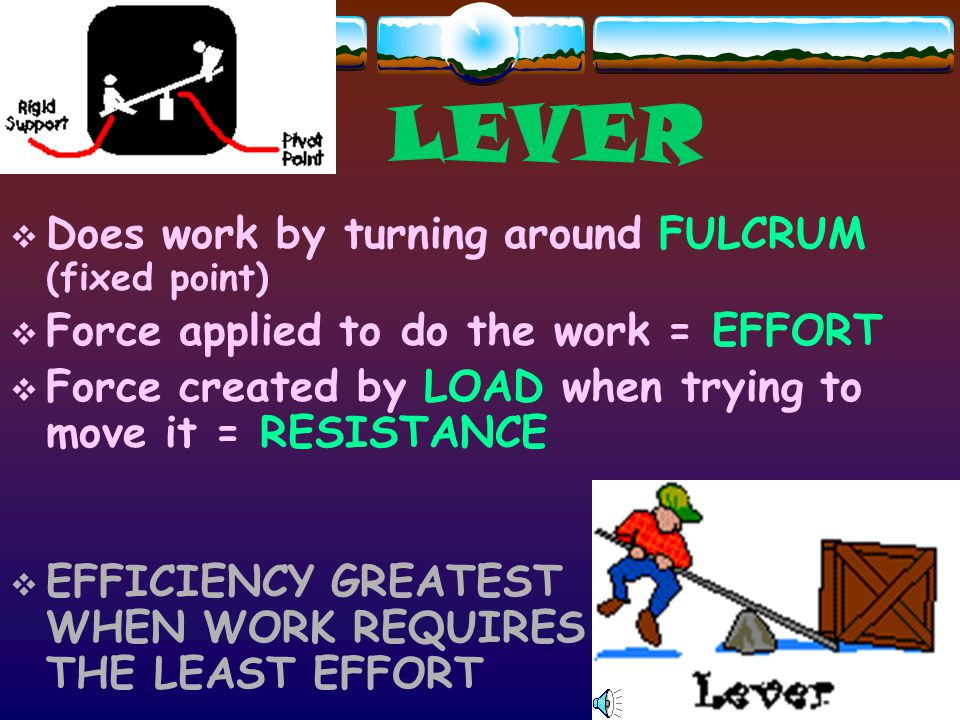 LEVER Does work by turning around FULCRUM (fixed point)