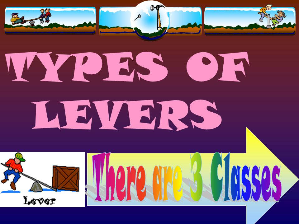 TYPES OF LEVERS There are 3 Classes
