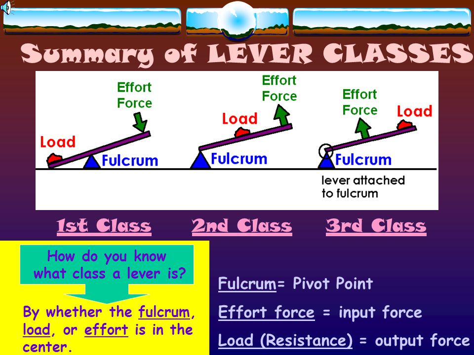 Summary of LEVER CLASSES