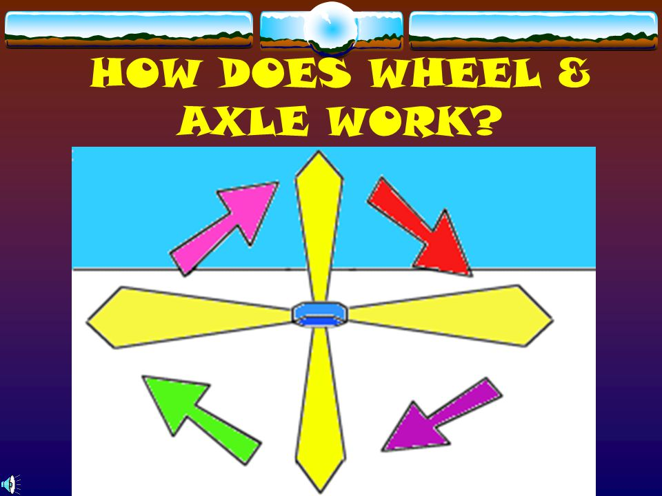 HOW DOES WHEEL & AXLE WORK