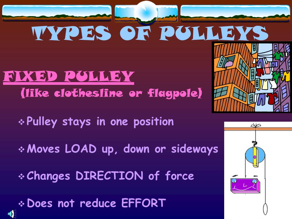 TYPES OF PULLEYS FIXED PULLEY (like clothesline or flagpole)