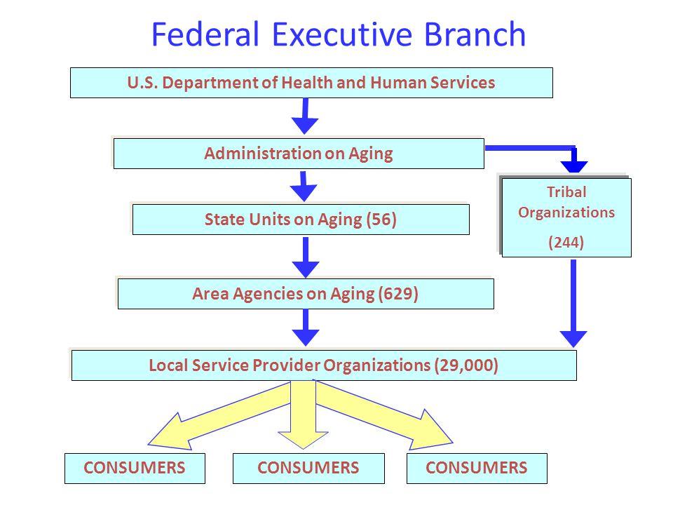 Federal Executive Branch