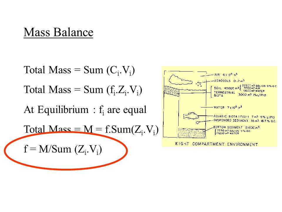 Mass Balance Total Mass = Sum (Ci.Vi) Total Mass = Sum (fi.Zi.Vi)