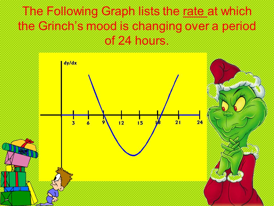 The Following Graph lists the rate at which the Grinch's mood is changing over a period of 24 hours.