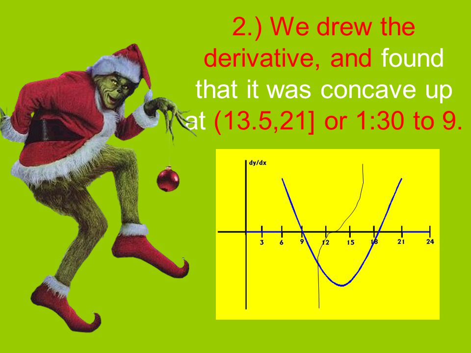2. ) We drew the derivative, and found that it was concave up at (13