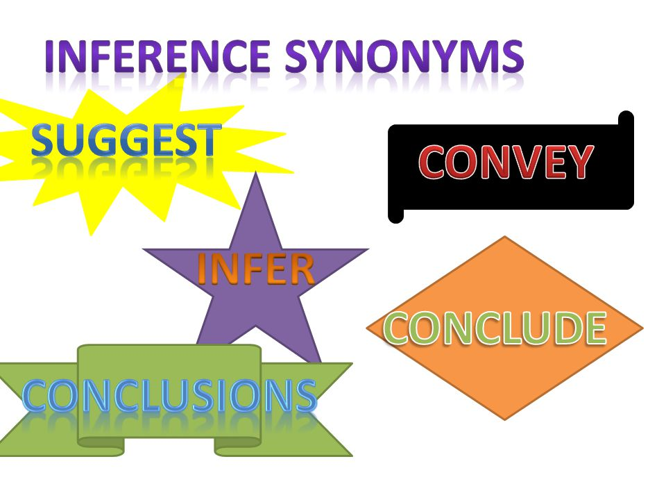 Inference synonyms Suggest CONVEY INFER CONCLUDE CONCLUSIONS