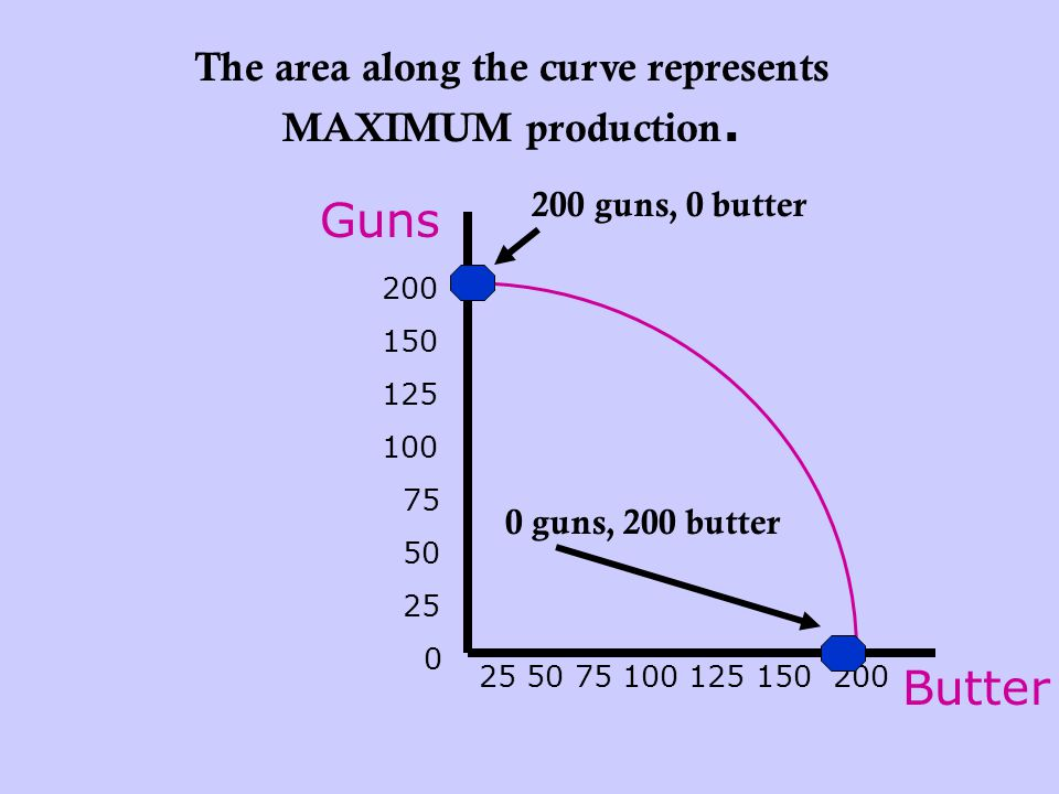 The area along the curve represents MAXIMUM production.
