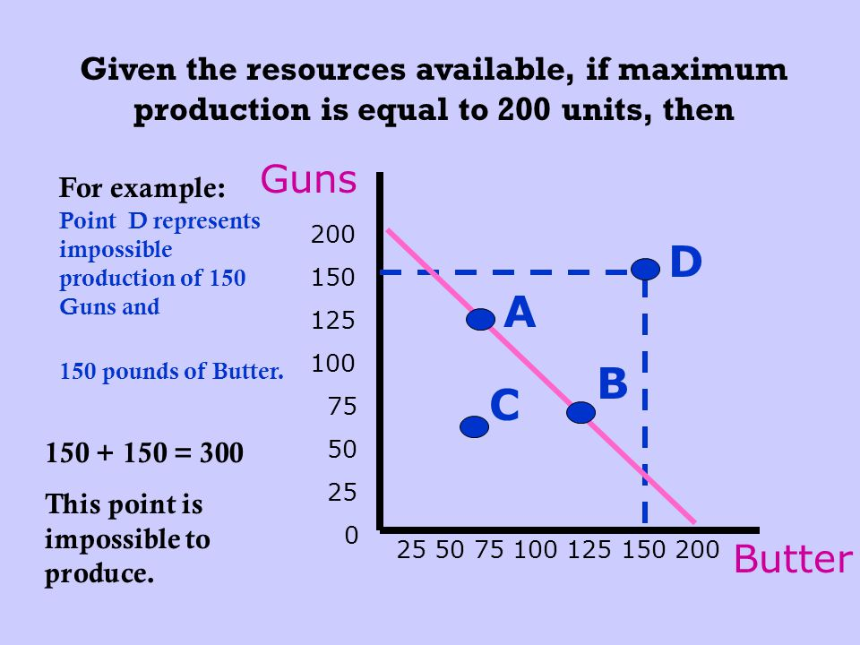 Given the resources available, if maximum production is equal to 200 units, then