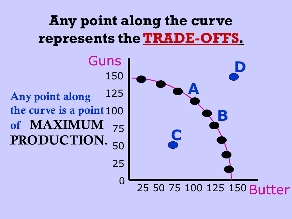 Any point along the curve represents the TRADE-OFFS.