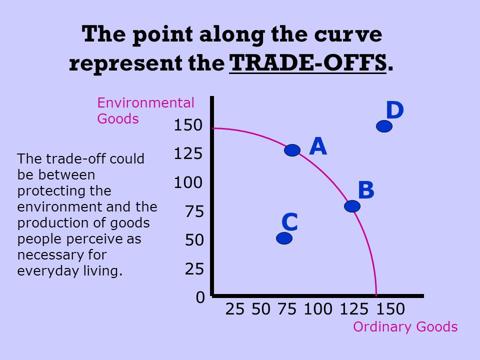The point along the curve represent the TRADE-OFFS.