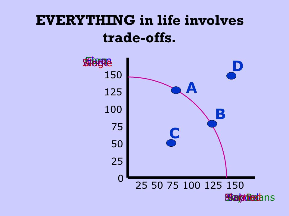 EVERYTHING in life involves trade-offs.