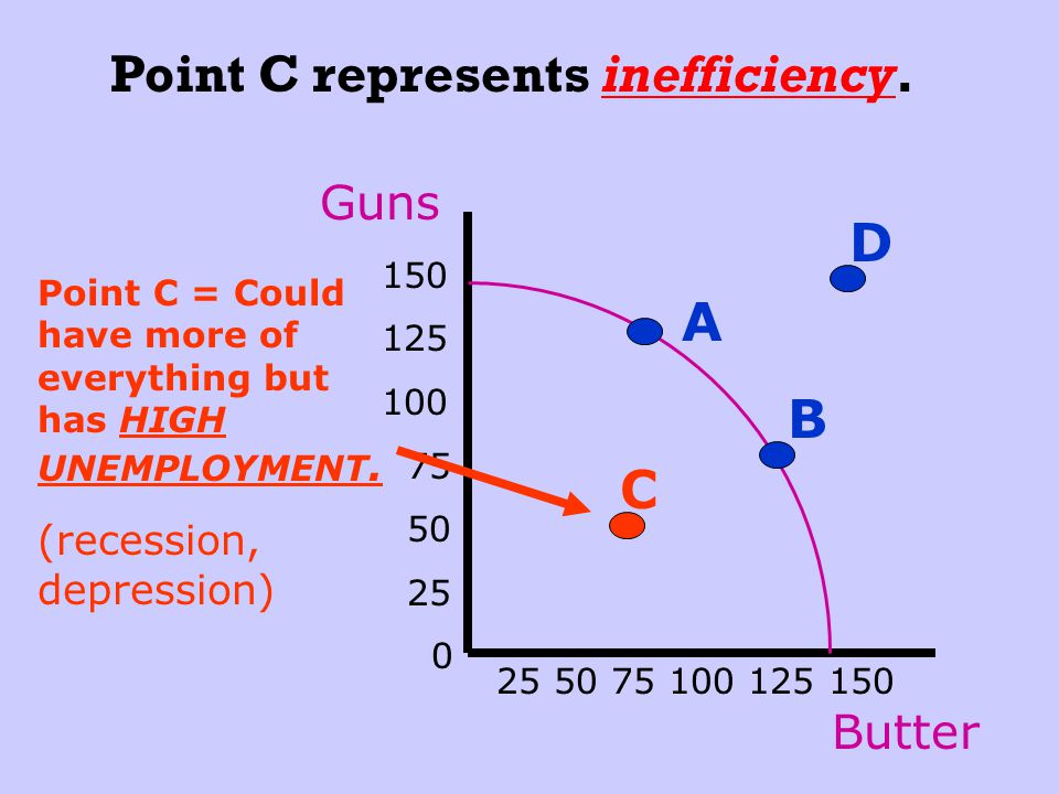 Point C represents inefficiency.