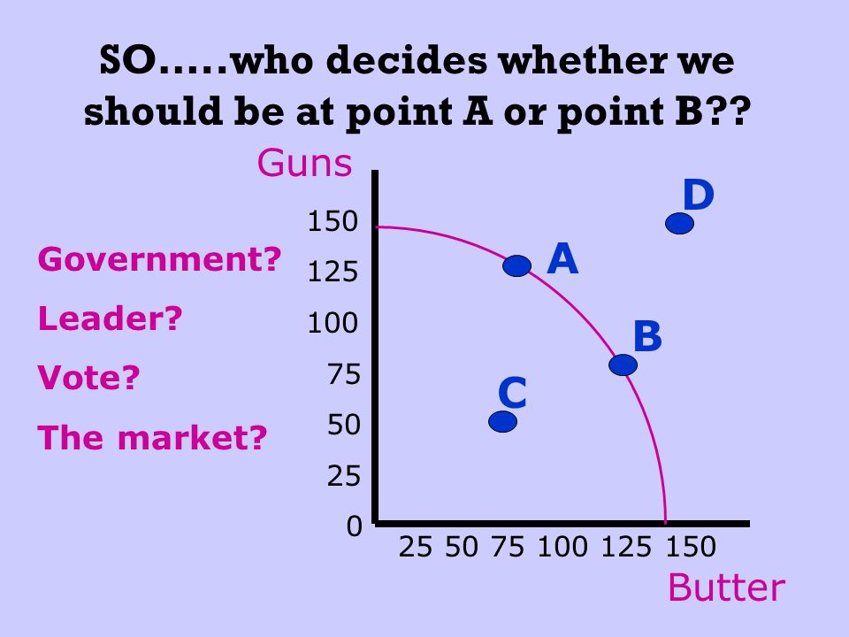SO…..who decides whether we should be at point A or point B