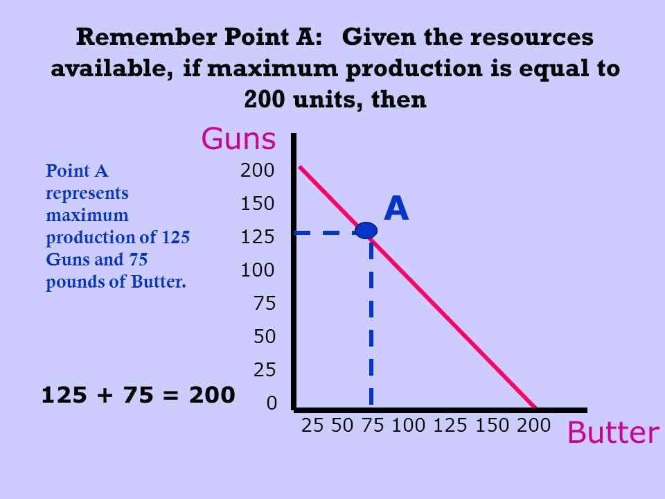 Remember Point A: Given the resources available, if maximum production is equal to 200 units, then