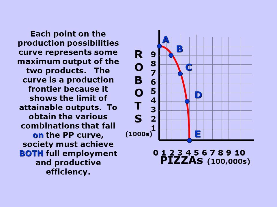 ROBOTS PIZZAs (100,000s) A B C D E