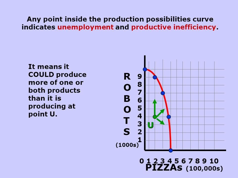 Any point inside the production possibilities curve indicates unemployment and productive inefficiency.