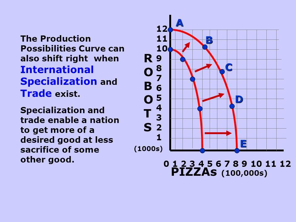 ROBOTS PIZZAs (100,000s) A B C D E 121110 9 8 7 6 5 4 3 2 1