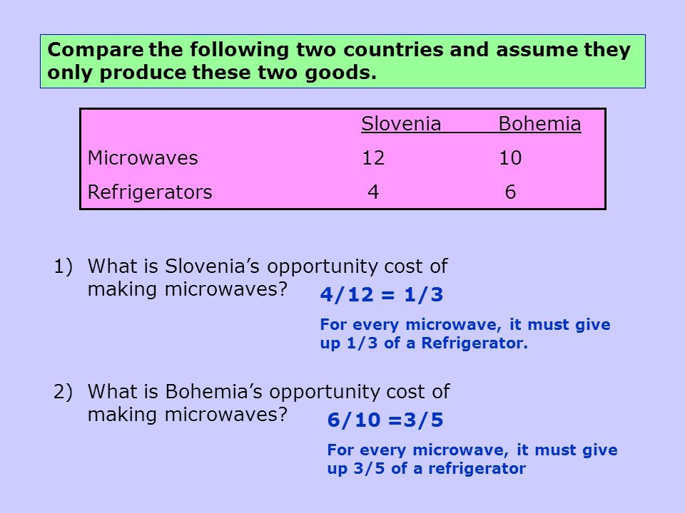 What is Slovenia's opportunity cost of making microwaves