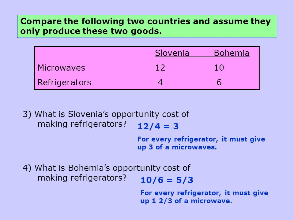 3) What is Slovenia's opportunity cost of making refrigerators