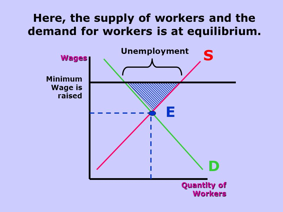 Here, the supply of workers and the demand for workers is at equilibrium.