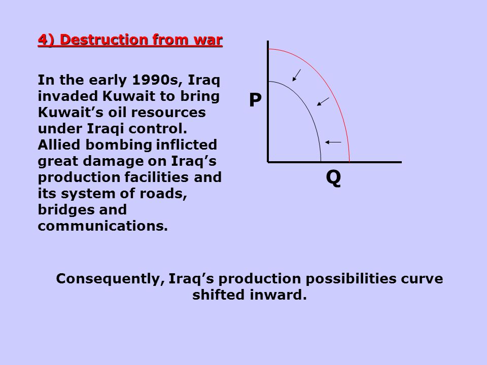 Consequently, Iraq's production possibilities curve shifted inward.