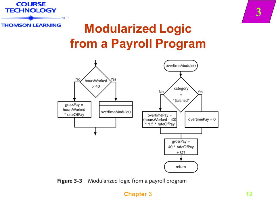 Modularized Logic from a Payroll Program
