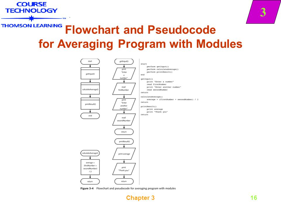 Flowchart and Pseudocode for Averaging Program with Modules