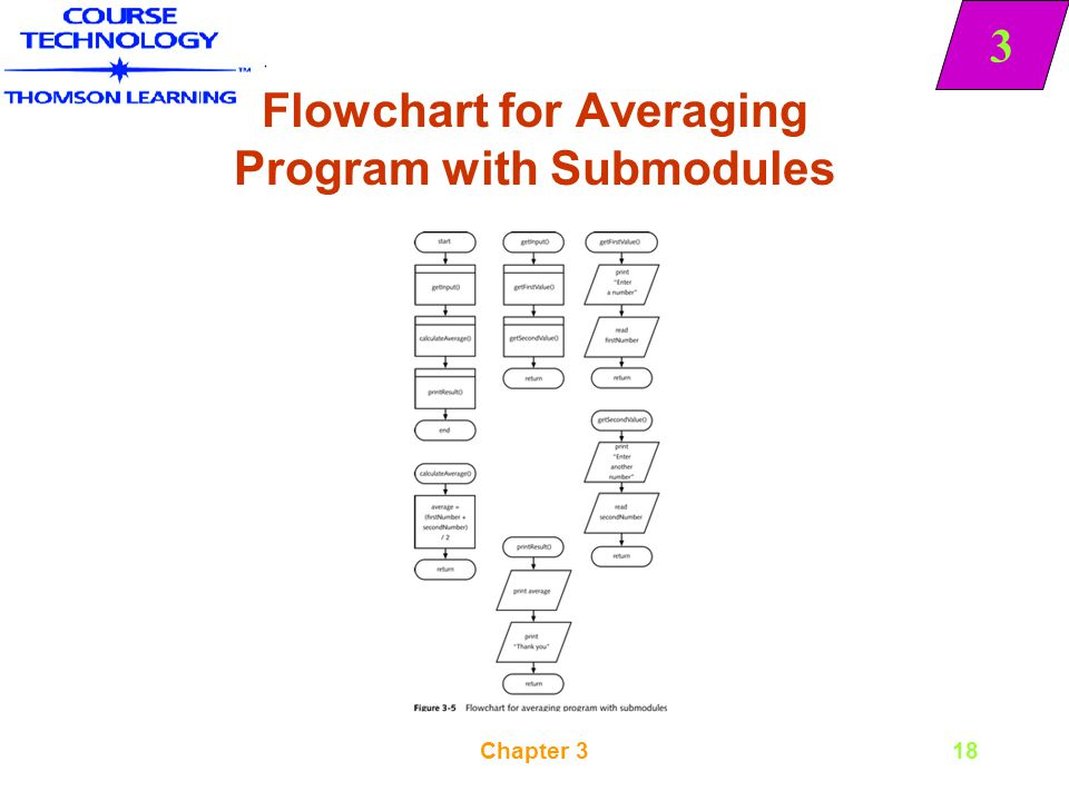 Flowchart for Averaging Program with Submodules