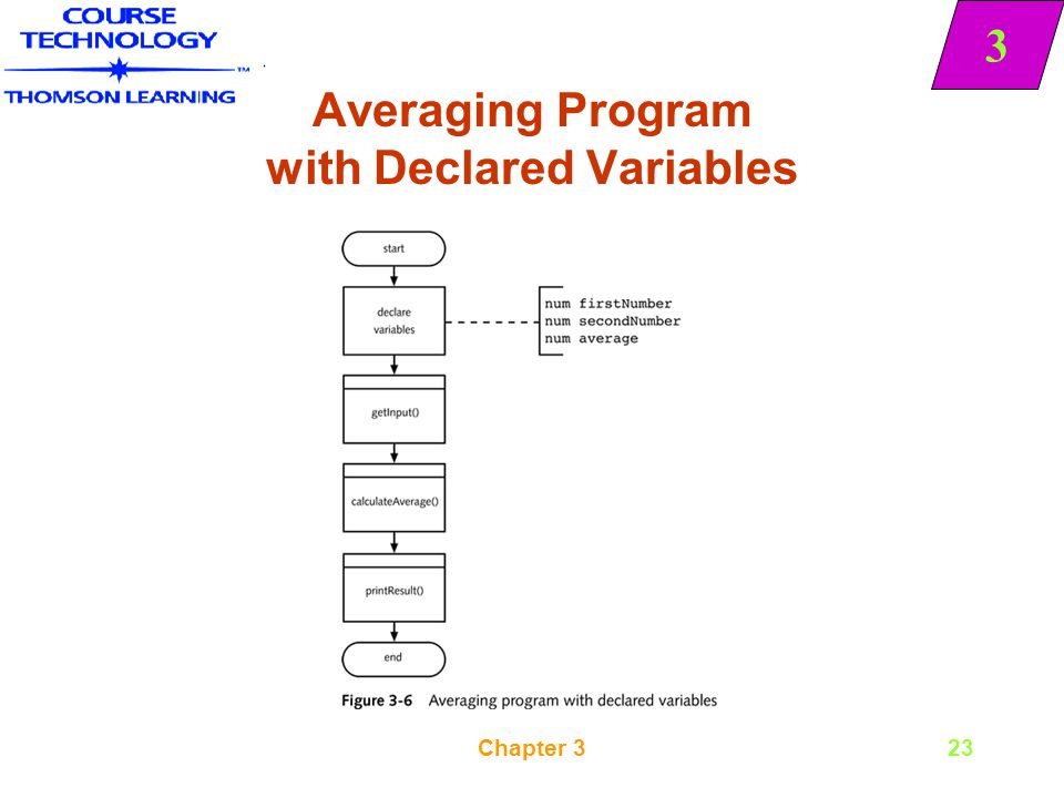 Averaging Program with Declared Variables