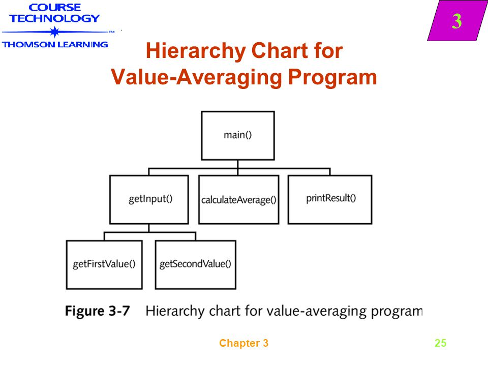 Hierarchy Chart for Value-Averaging Program