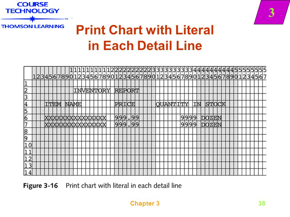 Print Chart with Literal in Each Detail Line