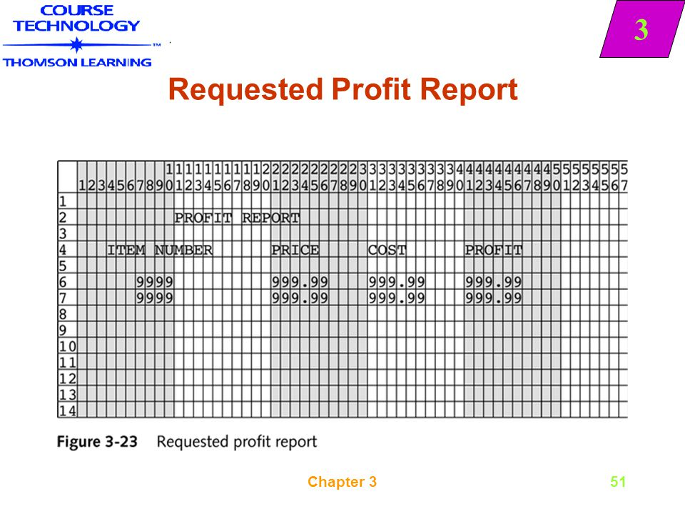 Requested Profit Report