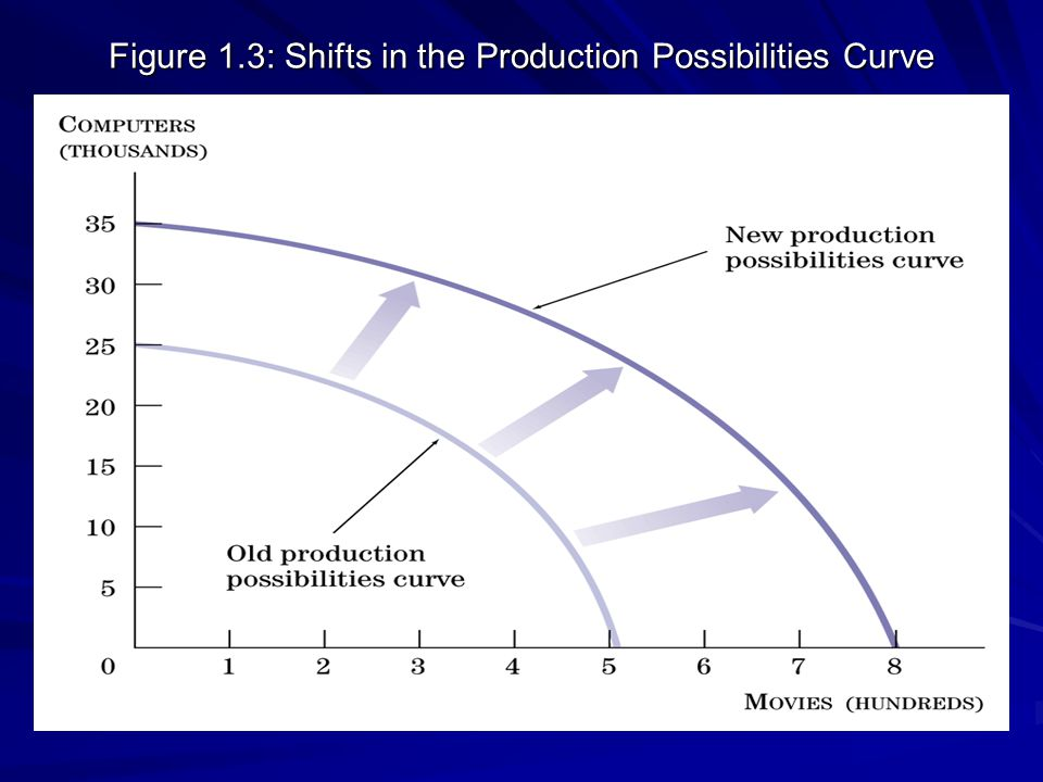Figure 1.3: Shifts in the Production Possibilities Curve