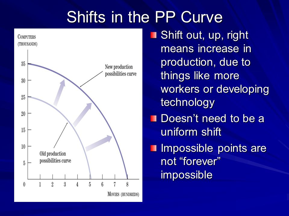 Shifts in the PP Curve Shift out, up, right means increase in production, due to things like more workers or developing technology.