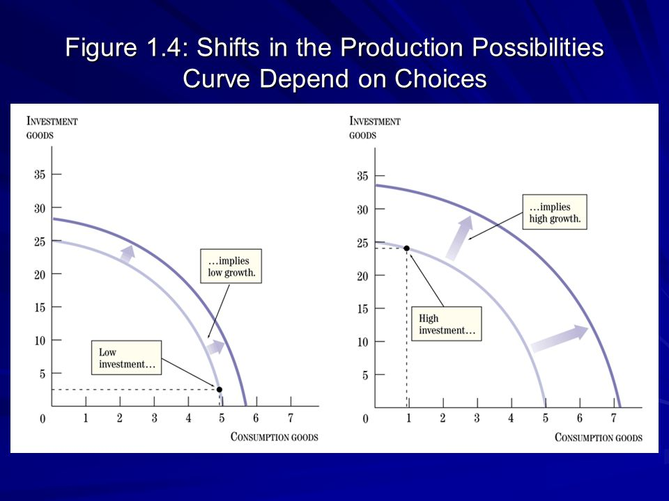 Figure 1.4: Shifts in the Production Possibilities Curve Depend on Choices