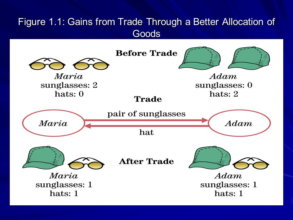 Figure 1.1: Gains from Trade Through a Better Allocation of Goods