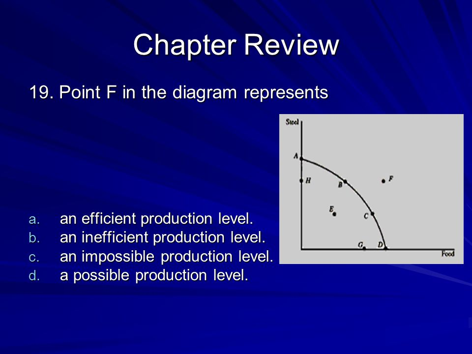 Chapter Review 19. Point F in the diagram represents