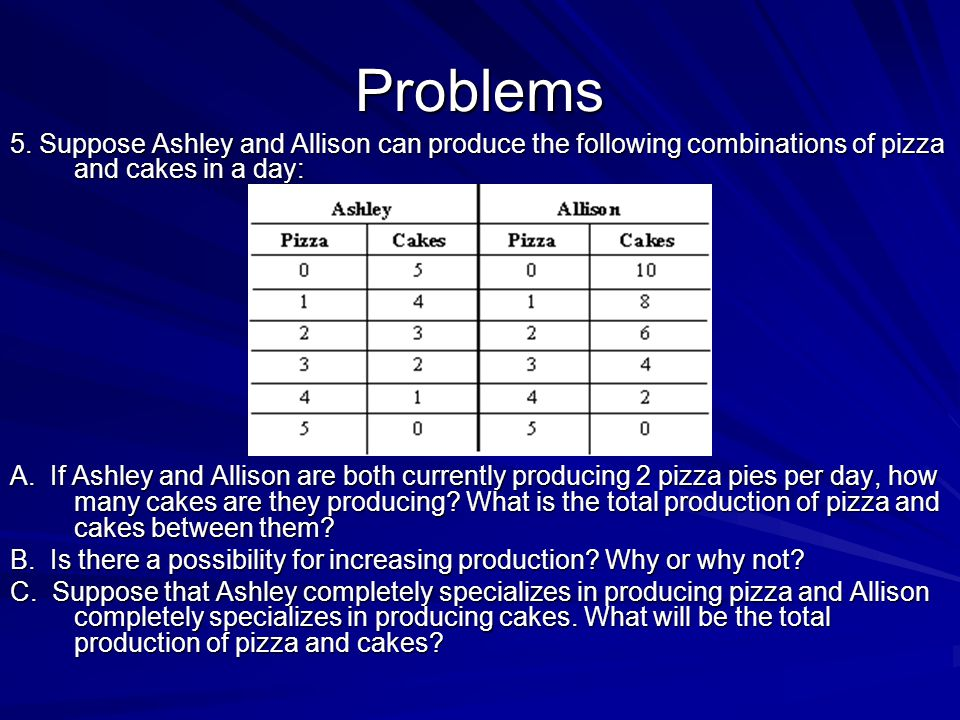 Problems 5. Suppose Ashley and Allison can produce the following combinations of pizza and cakes in a day: