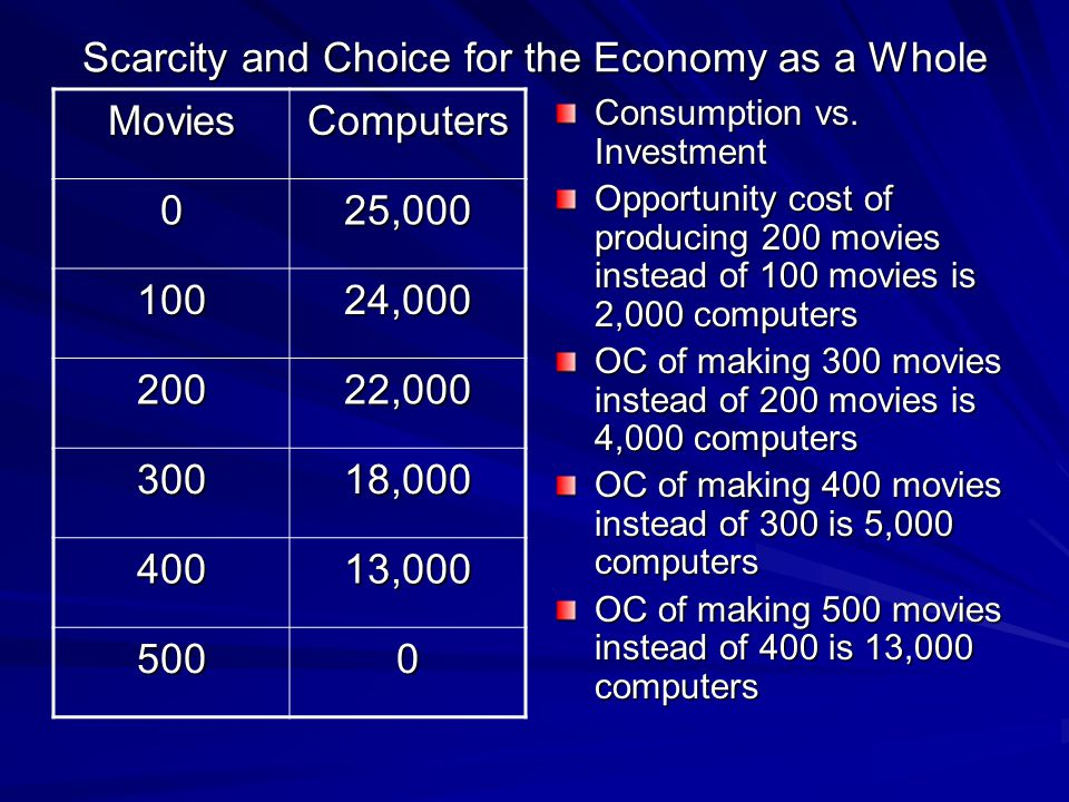 Scarcity and Choice for the Economy as a Whole
