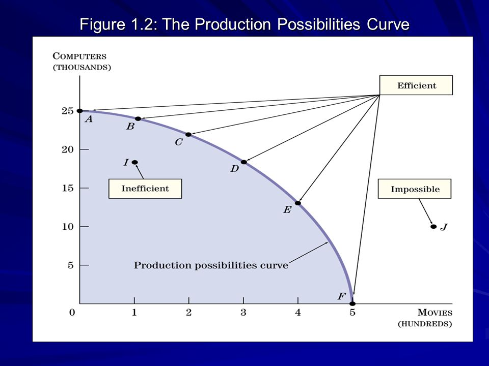 Figure 1.2: The Production Possibilities Curve