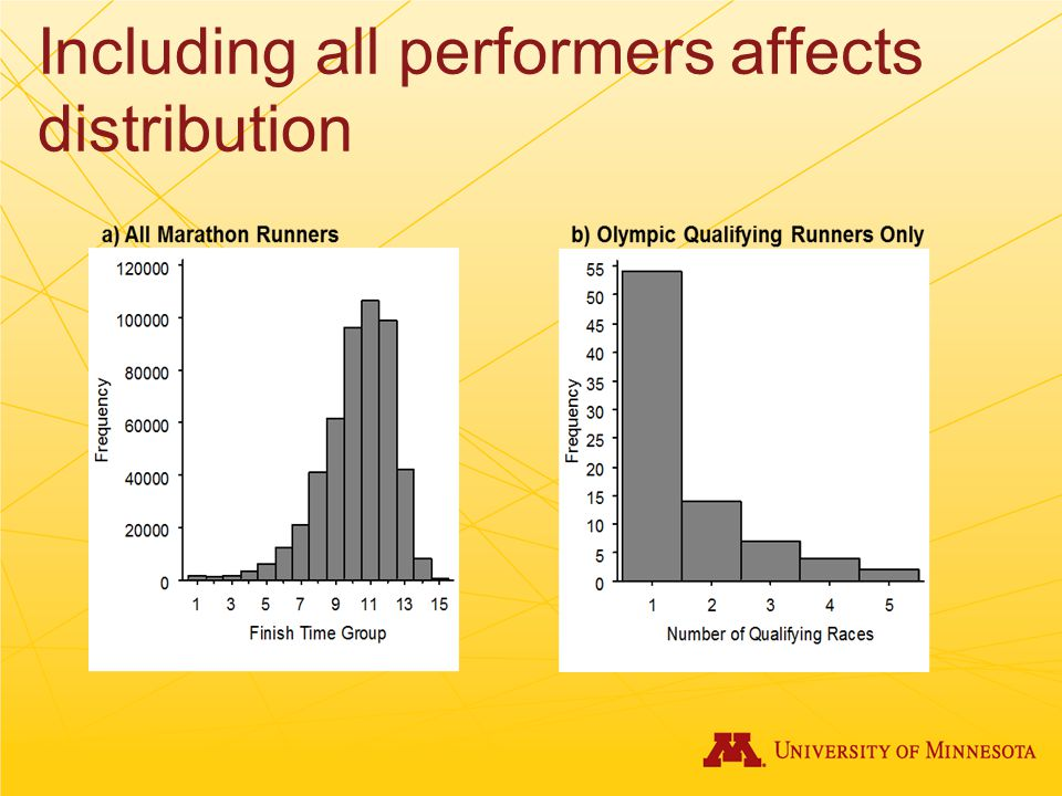 Including all performers affects distribution