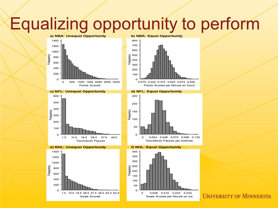 Equalizing opportunity to perform